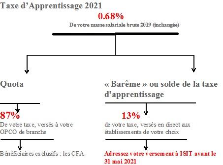 Taxe apprentissage 2021